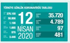 Dünyada Yeni Korona Virüs Salgını İstatistikleri (12 Nisan 2020)