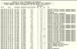 Kandilli Rasathanesi deprem kayıtları